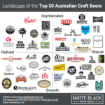 Craft Beers Top 50 Australia